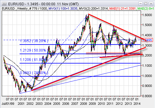 Long term EURUSD